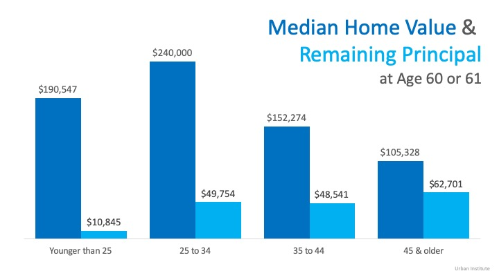 Buying a Home Early Can Significantly Increase Future Wealth   Simplifying The Market