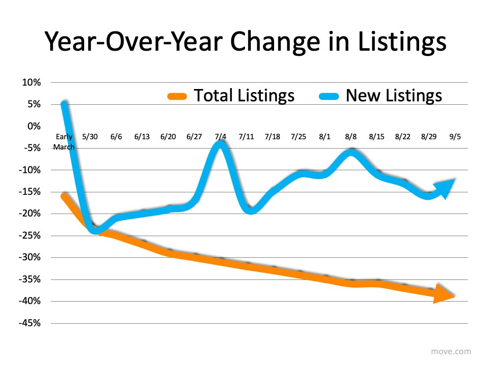 How Low Inventory May Impact the Housing Market This Fall | Simplifying The Market