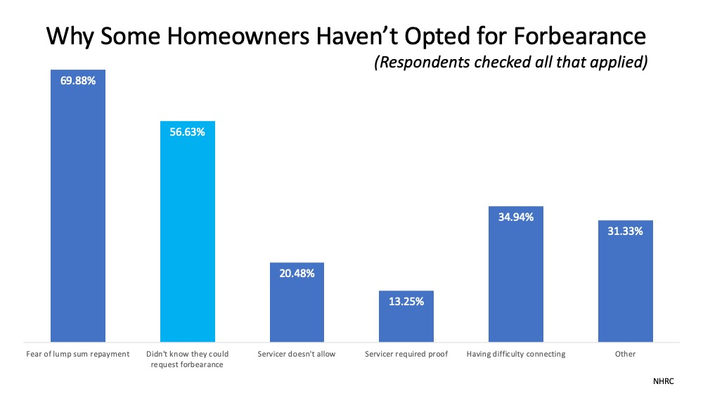 Do You Need to Know More about Forbearance and Mortgage Relief Options?   Simplifying The Market