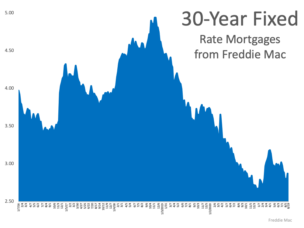 What Do Experts Say About Today's Mortgage Rates? | Simplifying The Market