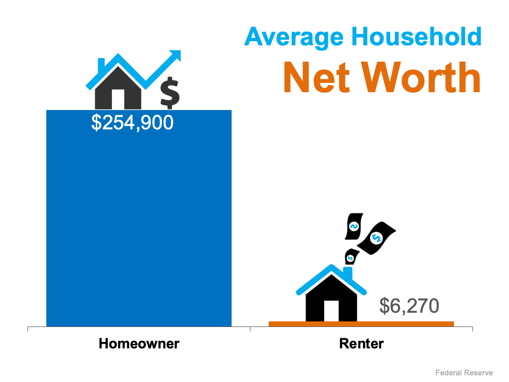 The Difference in Net Worth Between Homeowners and Renters Is Widening | Simplifying The Market